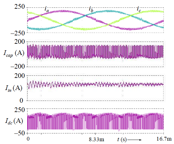 Simulated input dc and output ac currents in three fundamental cycles