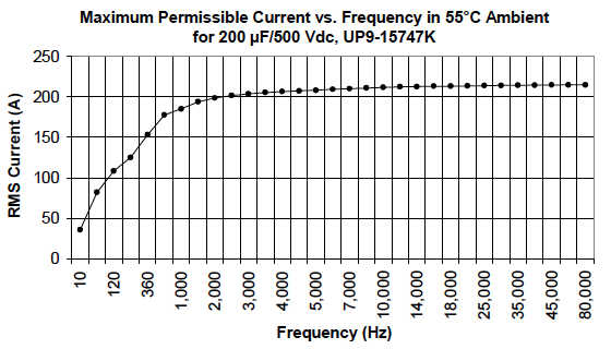 Maximum permissible current