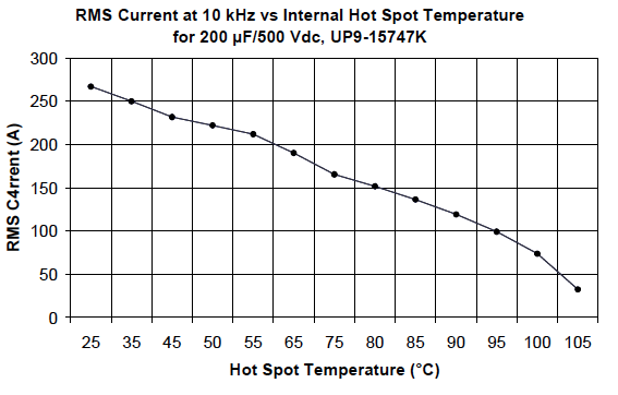 Current rating as a function of the hot spot
