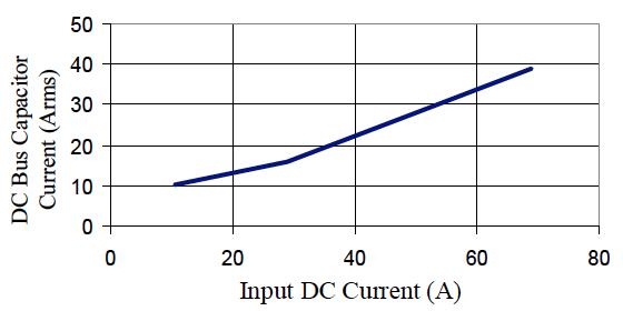Measured DC bus capacitor current versus input dc current