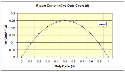 ΔI vs Duty Cycle