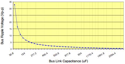 General Design Example Bus Ripple Voltage vs Bus Link Capacitance