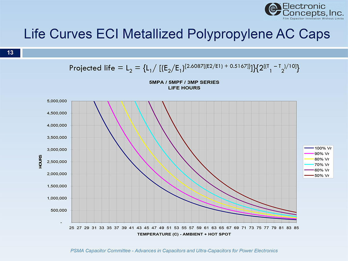 Ac Film Capacitors For Inverter Output Filters 61 Circuit Calculations Power 3 Phase Eci Metallized Polypropylene Share Common Life Curves Because They Are Designed On The Same Voltage Stress Criteria In Volts Per Micron Of