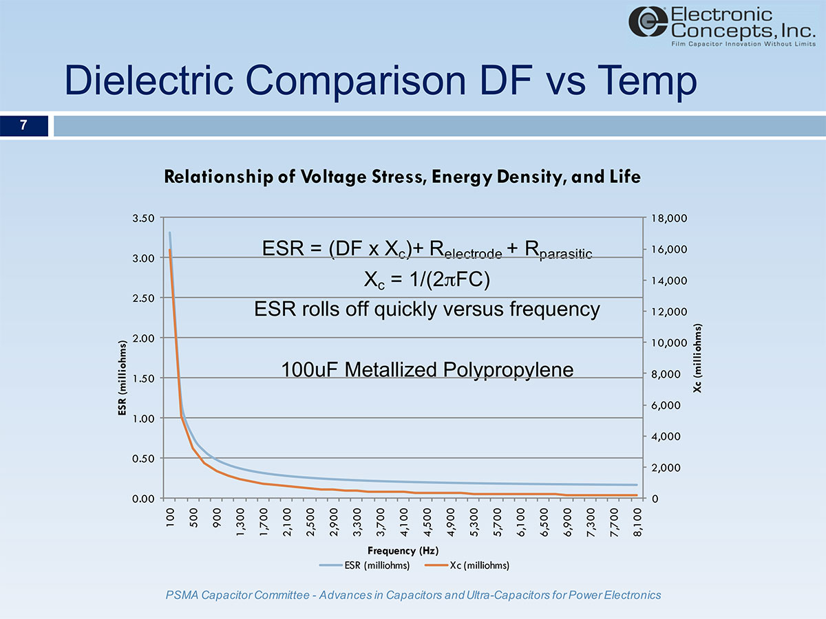 Power Film Capacitors for DC Bus Applications -