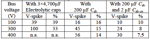 Comparison of voltage spikes with different dc bus capacitors