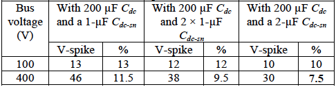 Comparison of voltage spikes with different sc snubber capacitors